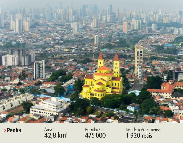 Penha foi um dos bairro com a pontuação mais alta (6,1)
