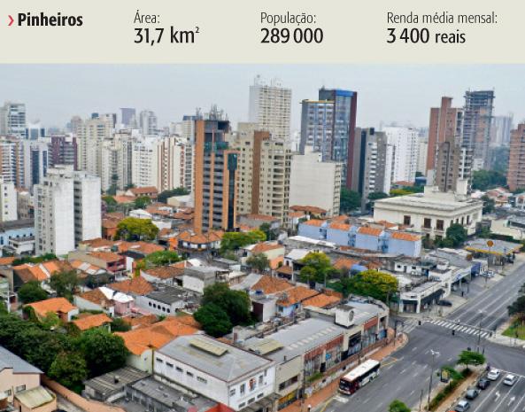 Localizado na Zona Oeste, Pinheiros também encabeça a lista do Fecomercio-SP)