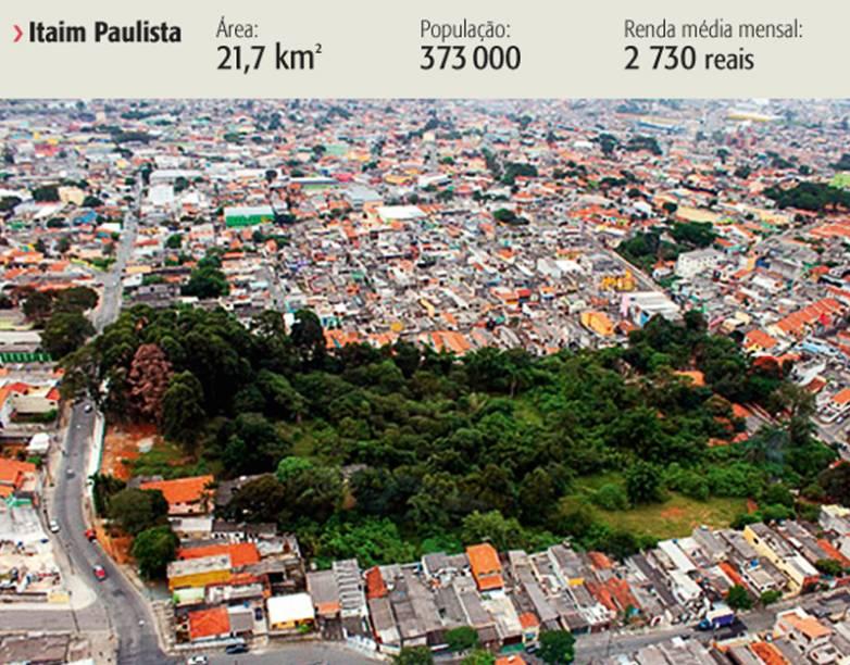 Itaim paulista está entre os três bairros com melhor qualidade de vida de São Paulo
