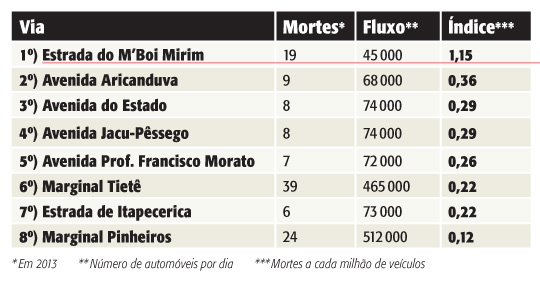 tabela-mortes-avenidas.jpeg