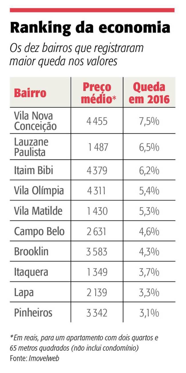 infográfico alugueis