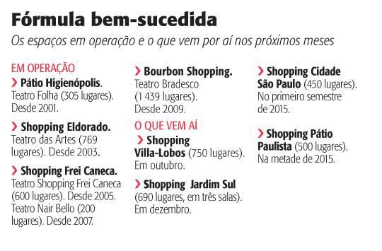 Palcos dos Shoppings - Ed.: 2382