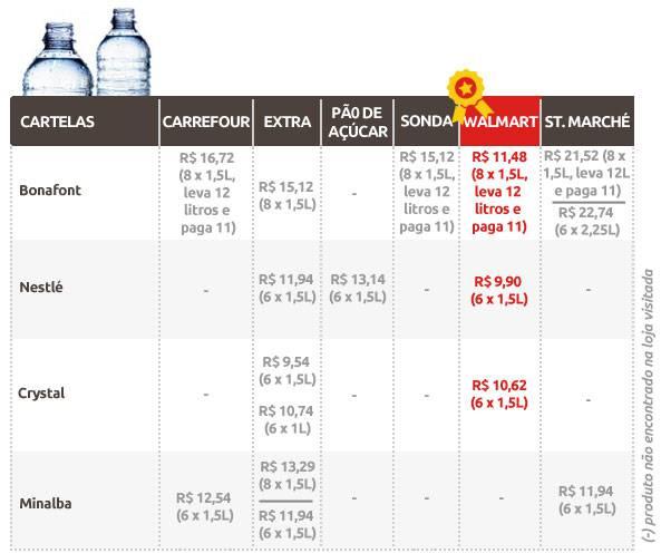Tabela água