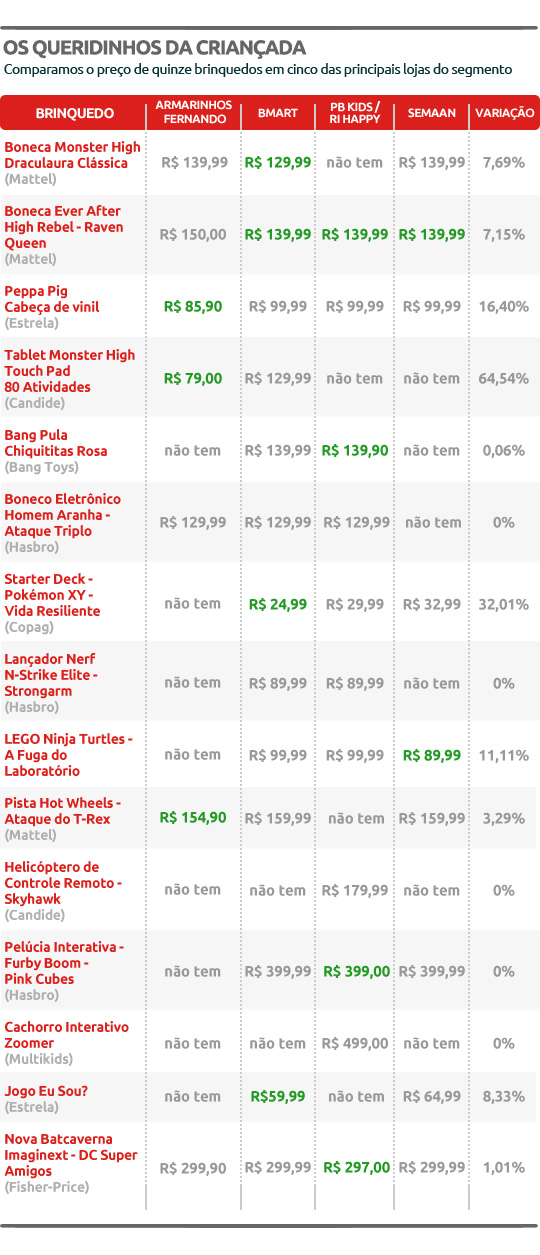 Os preços e disponibilidade foram pesquisados entre 29 de setembro e 1º de outubro; os valores são tabelados nas lojas das redes da capital paulista (Arte: Renata Gomes de Aguiar e Simone Yamamoto)