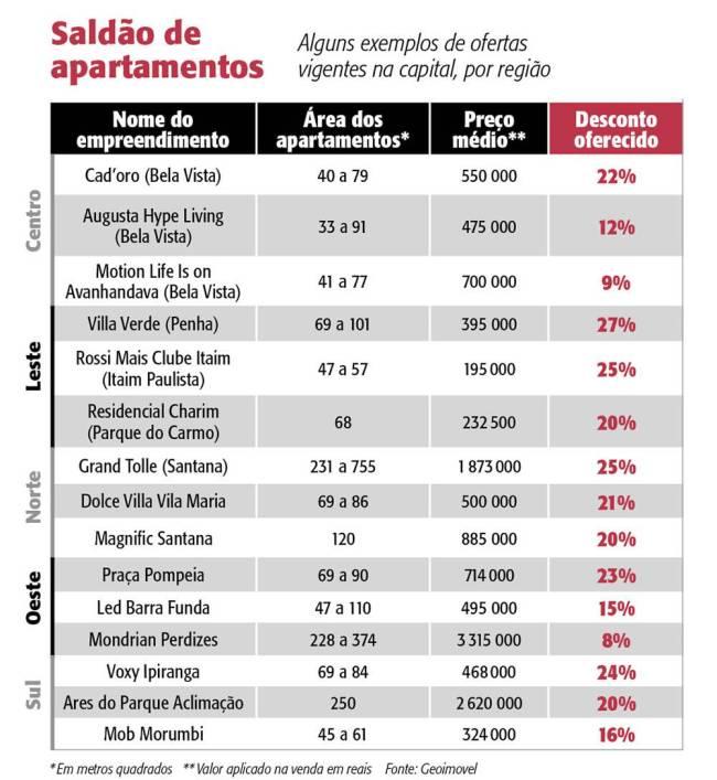 tabela imobiliario ofertas