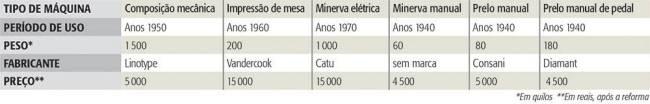 Tabela MISTERIOS