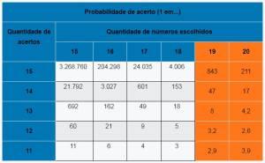 Loteria Lotofácil