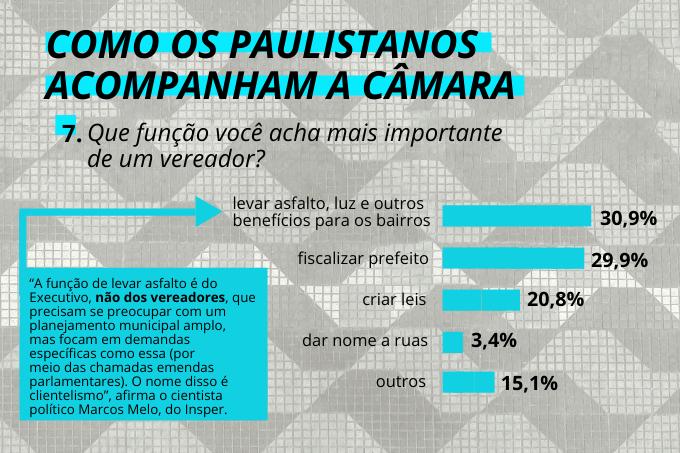 Não é bem por aí: parcela da população paulistana atribui funções erradas aos vereadores