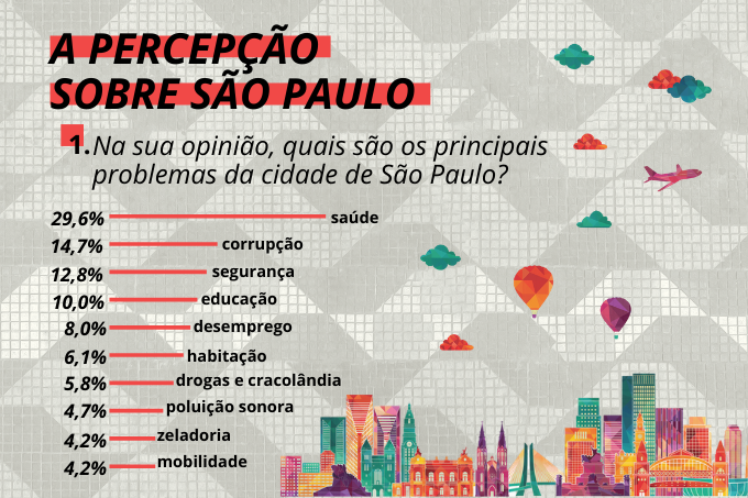 Problemas na metrópole: principais queixas são nas áreas da saúde, segurança e educação