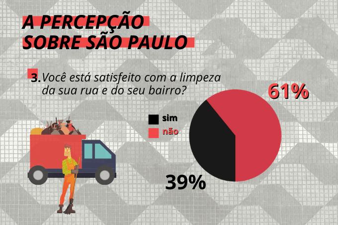 Falta limpeza: paulistanos não estão satisfeitos com o serviço de coleta de lixo