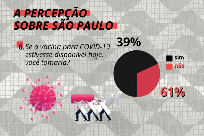 Não convenceu todo mundo: parcela expressiva da população paulistana não tomaria a vacina contra o coronavírus hoje