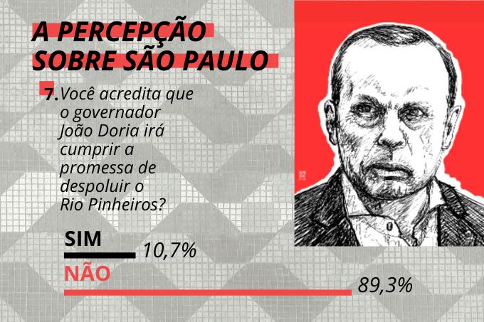 Credibilidade em xeque: população não acredita na despoluição do rio Pinheiros pelo governo João Doria
