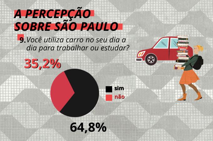 De carro é mais perto: 64% dos entrevistados usa o veículo para trabalhar ou estudar