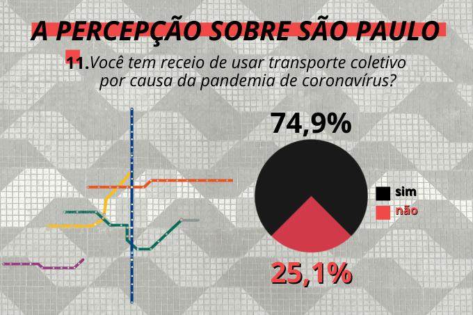 Medo no transporte: mais de 70% dos paulistanos teme se contaminar com covid-19 nos metrôs e ônibus da cidade
