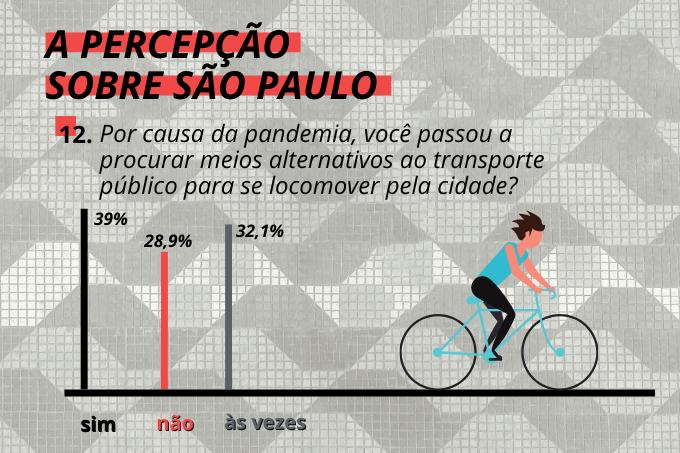 Novos hábitos: quase 40% buscou meios de locomoção alternativos ao público