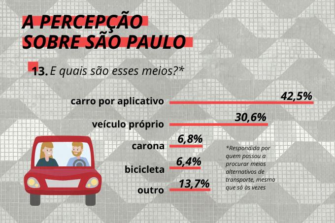 """""""Seu motorista chega em 5 minutos"""": 42% dos entrevistados usa aplicativos de transporte como Uber e 99"""