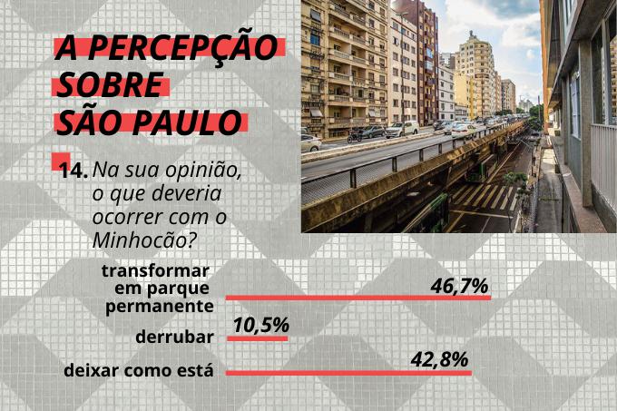 Derrubar não é opção: maior parte dos paulistanos opta por um parque no lugar do Minhocão ou manter a estrutura como está