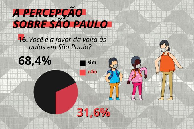 Nada de escola: quase 70% dos paulistanos não apoia a volta às aulas