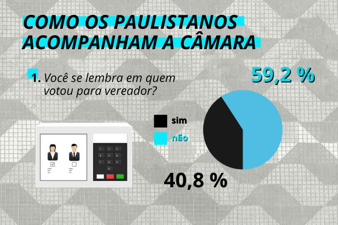 Memória fraca: mais da metade dos paulistanos não lembra em quem votou pára vereador em 2016