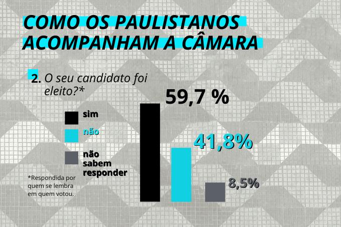 Bons apostadores: mais da metade dos cidadãos teve seus candidatos eleitos em 2016