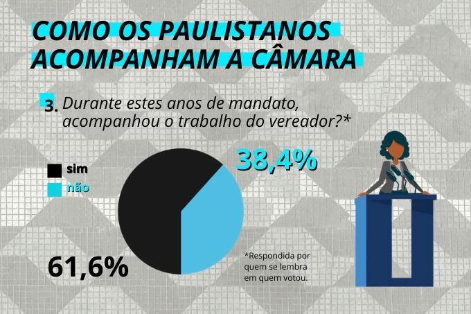 Fiscal paulistano: 60% dos eleitores seguiu acompanhando o trabalho Legislativo após as votações