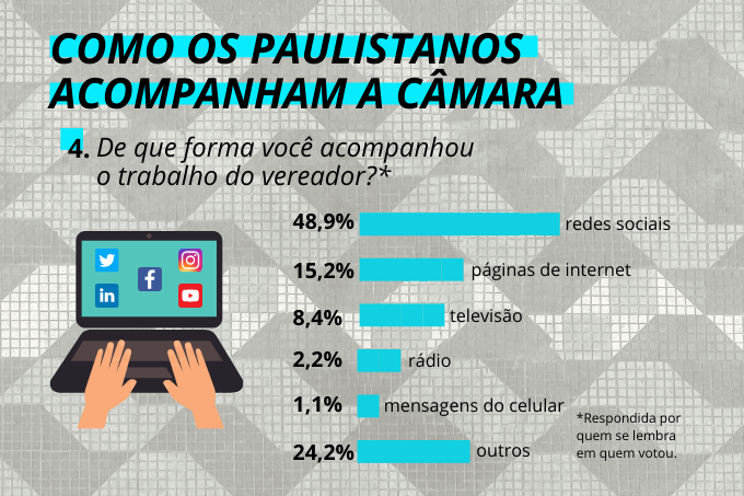 De pertinho: cidadãos acompanham a atividade na Câmara principalmente pelas redes sociais