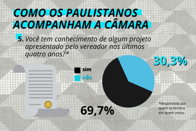 Eleitores de plantão: 70% conhece pelo menos algum projeto apresentado por seu vereador