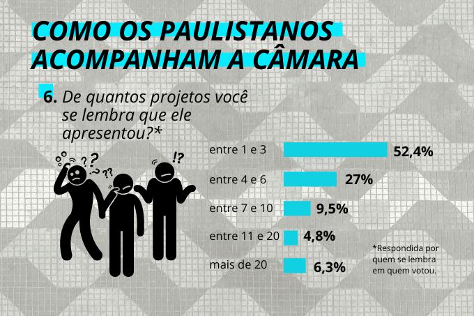 Esquecidos: paulistanos lembram entre uma e três propostas feitas pelos candidatos