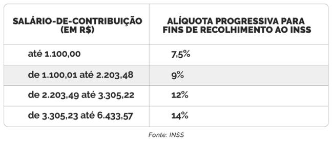 Tabela no INSS