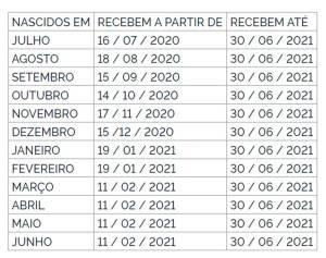 Tabela com datas e mês de nascimento para pagamento do PIS