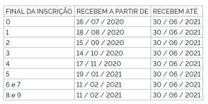 Tabela com datas de pagamento com respectivos números finais de cadastro para o Pasep