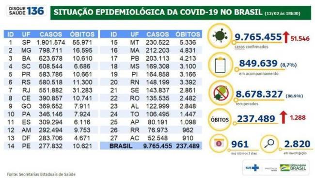 Ranking de estados na pandemia de Covid-19: São Paulo na primeira posição