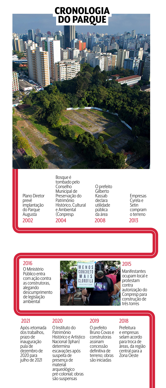 Linha cronológica do Parque Augusta