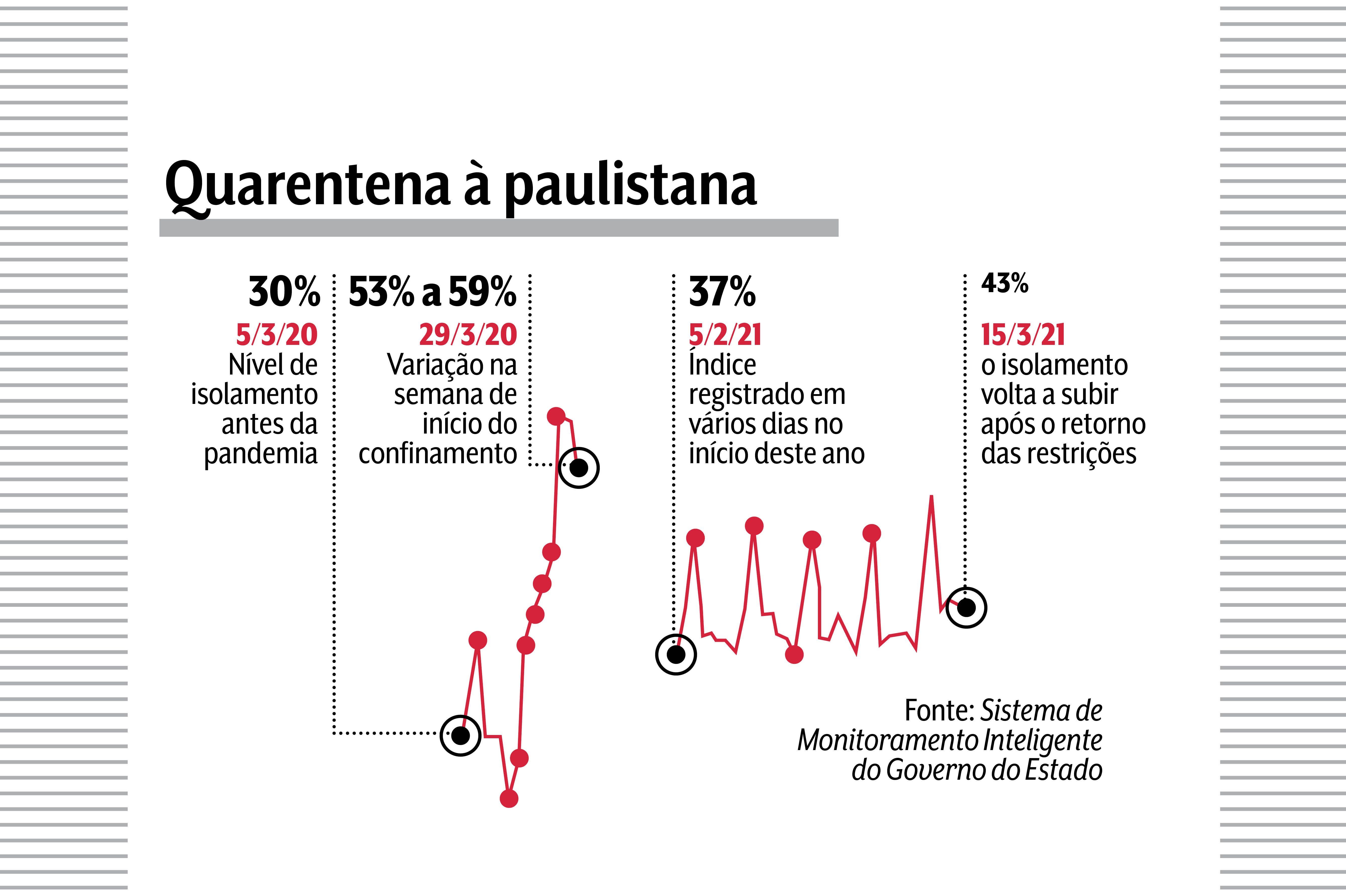 Gráfico visual da quarentena na capital de São Paulo. Atualmente índice de isolamento é de 43%