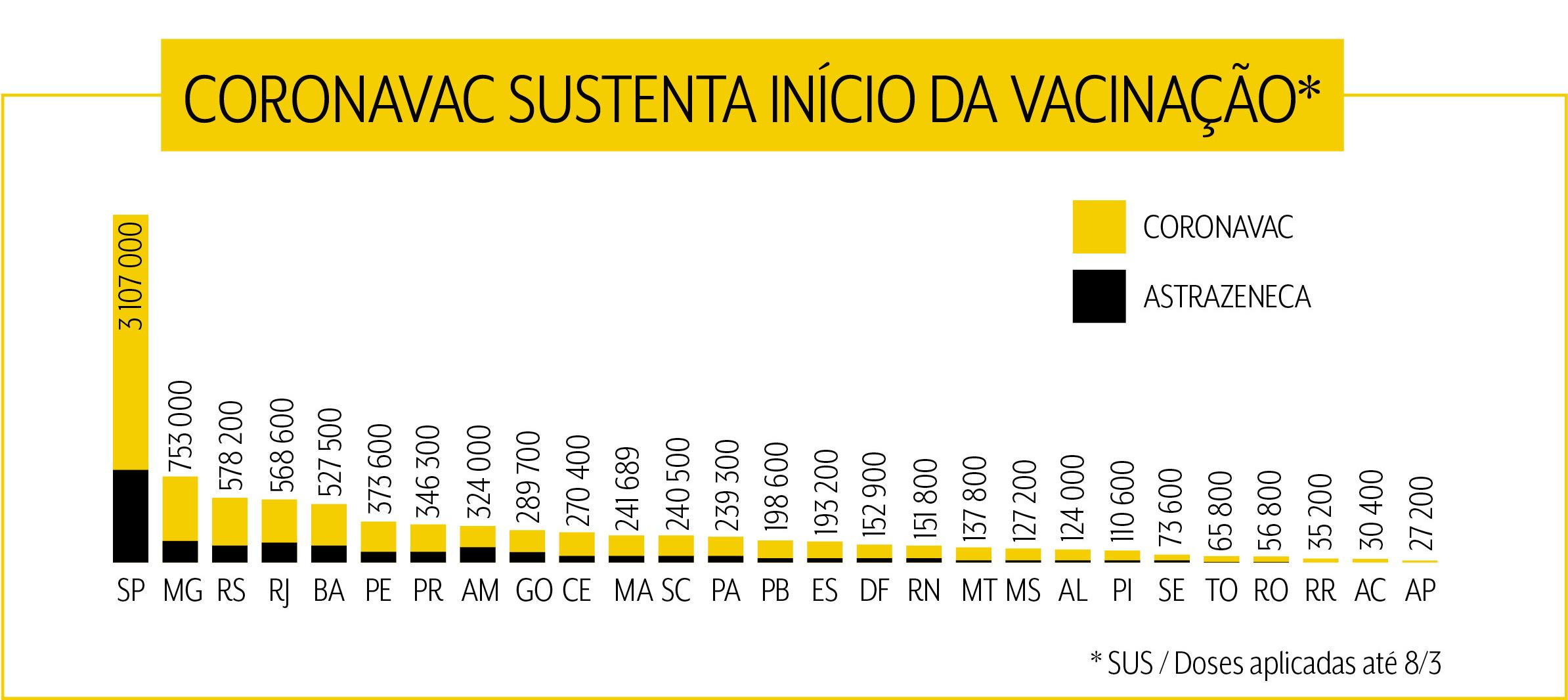 Gráfico com a quantidade de cada vacina usada por estado, com a CoronaVac sendo maioria em todos