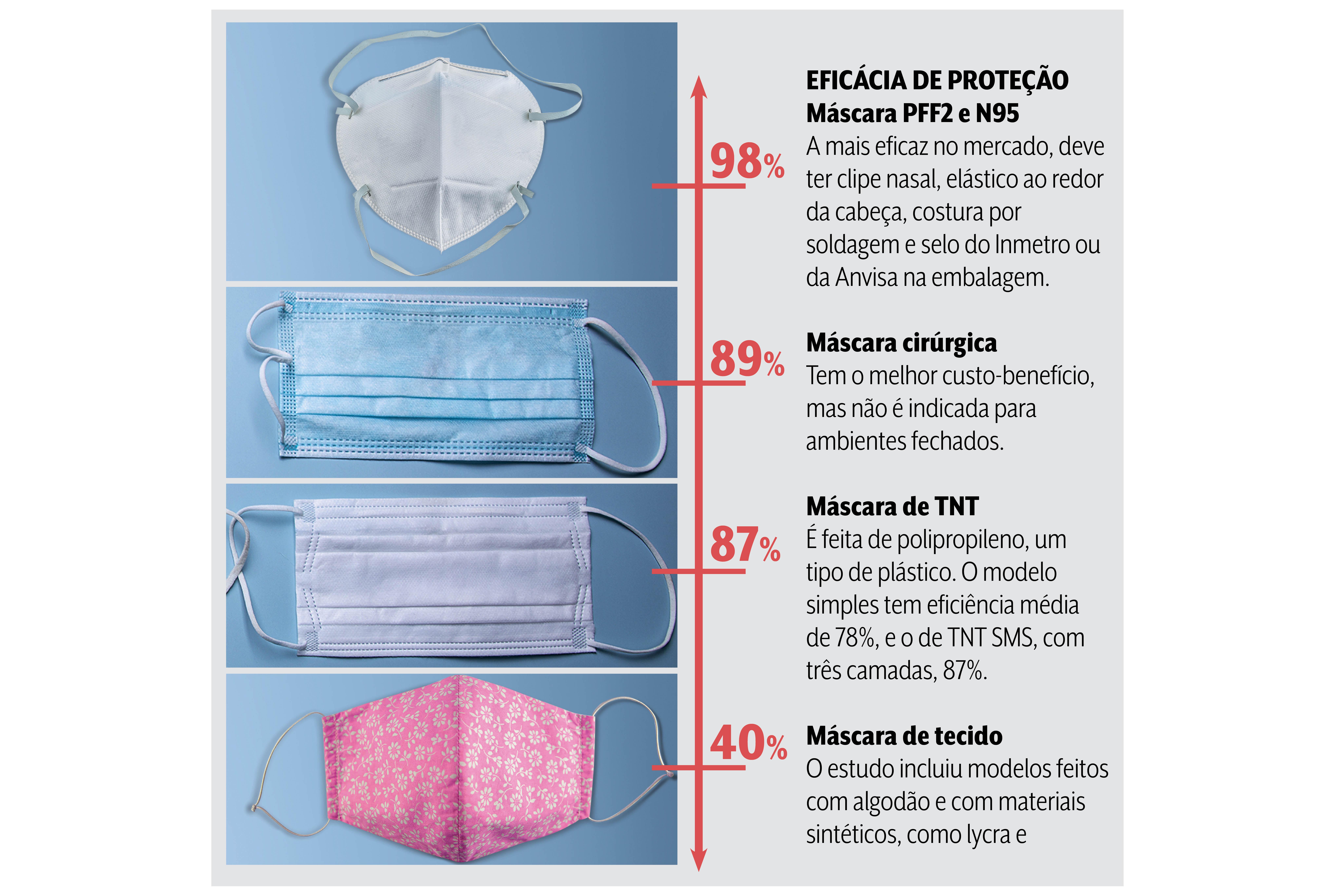A imagem mostra uma gradação das máscaras em relação a eficácia de proteção. As máscaras Pff2 e N95 são as com melhor eficácia enquanto a máscara de pano é a pior, com 40%. Máscara Cirúrgica e TNT tem respectivamente 89% e 87% de eficácia de proteção.