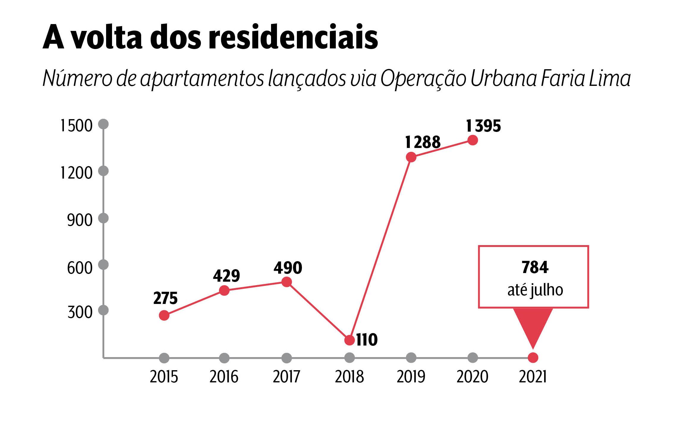 Um gráfico mostra a crescente linha de apartamentos lançados na Faria Lima, de 2015 até 2021