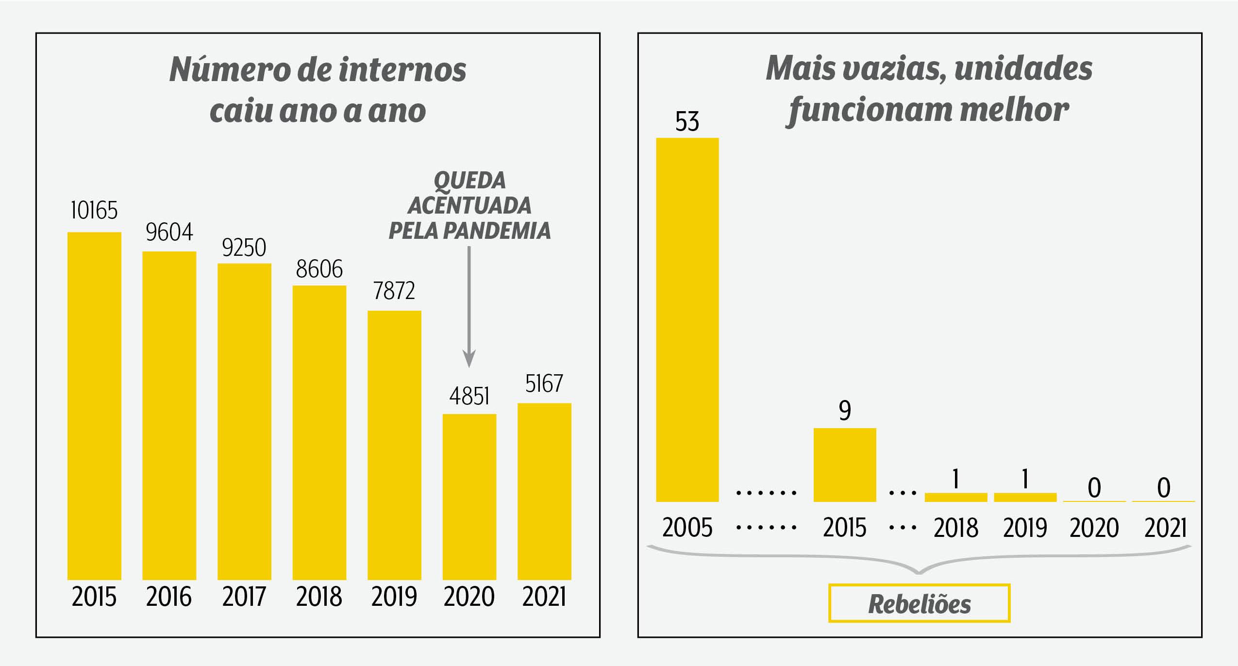 A imagem mostra dois gráficos. Á esquerda, um gráfico em relação a queda dos números de internos, destacando a queda de 7822 para 4851 de 2019 para 2020, acentuada pela pandemia. À direita, gráfico do número de rebeliões, tendo 53 em 2005, 9 em 2015 e agora 0 em 2020 e 2021.