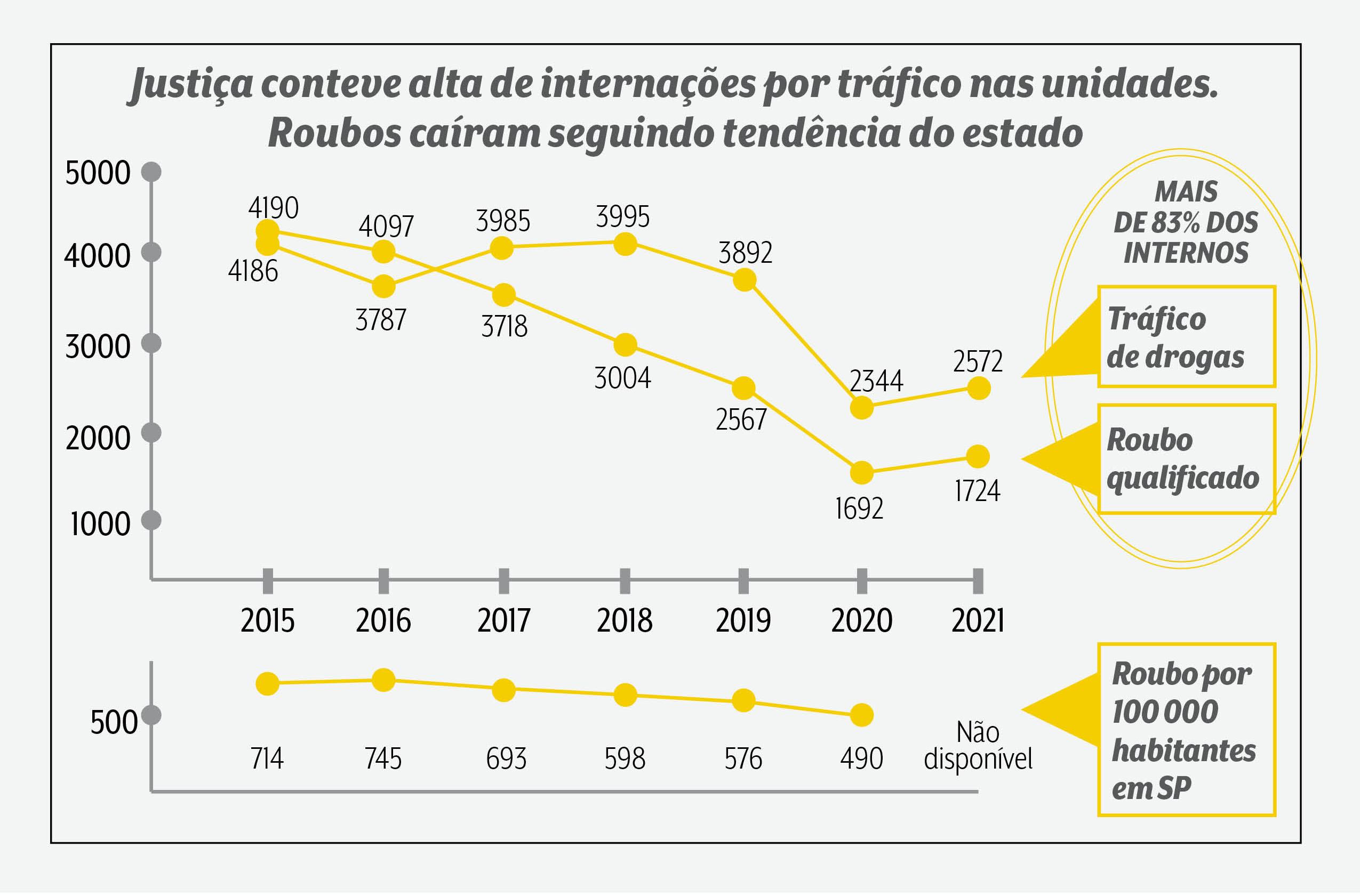 A imagem mostra um gráfico com o título: