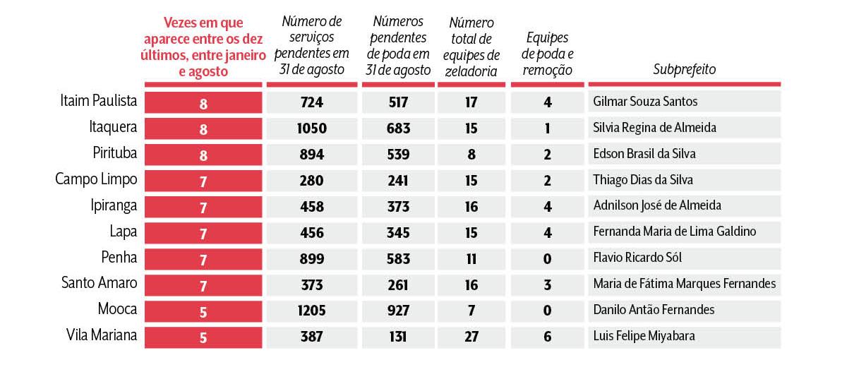 A tabela mostra as dez subprefeituras menos eficientes, o número de serviços pendentes em agosto, numero de equipes de zeladoria , equipes de poda e remoção, além do subprefeito respectivo por cada regional.